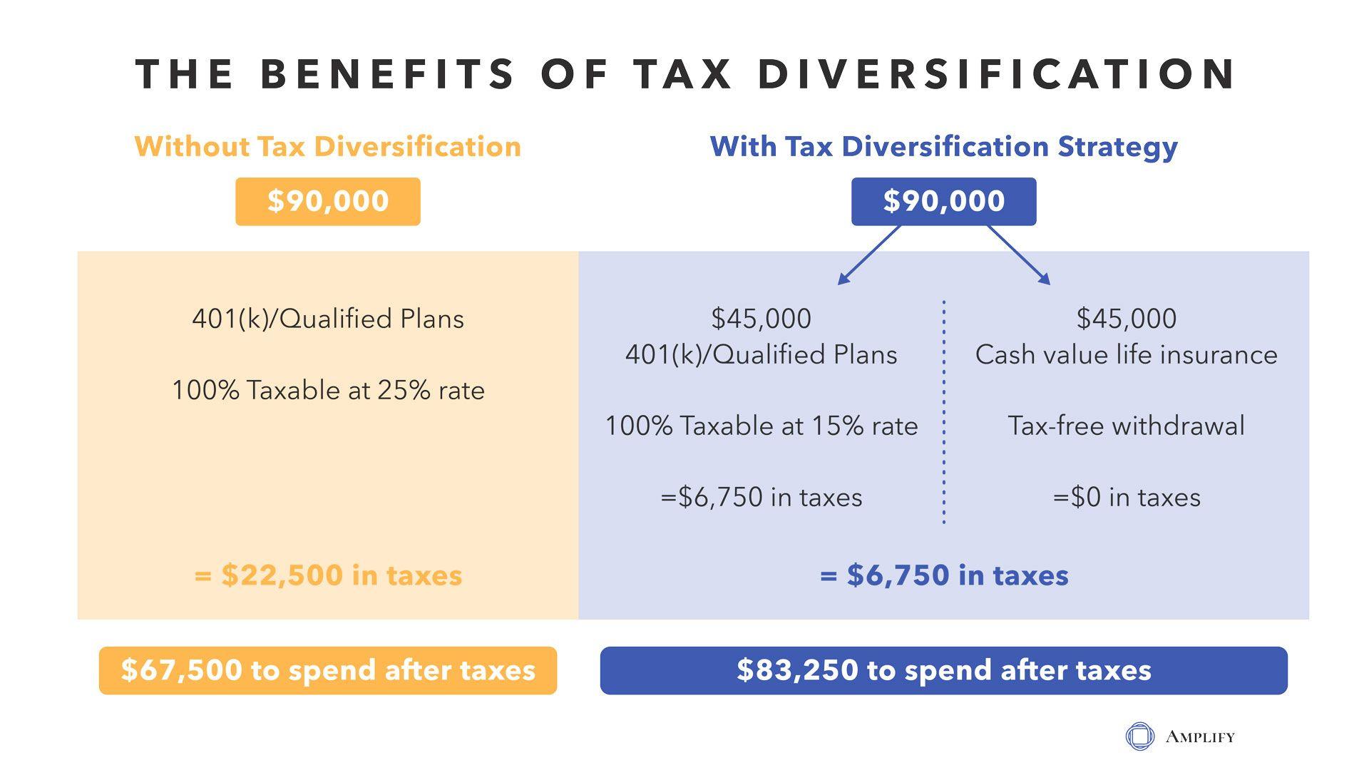 Amplify_Blog_2_Graphic-Tax-Diversification-Benefits.jpg