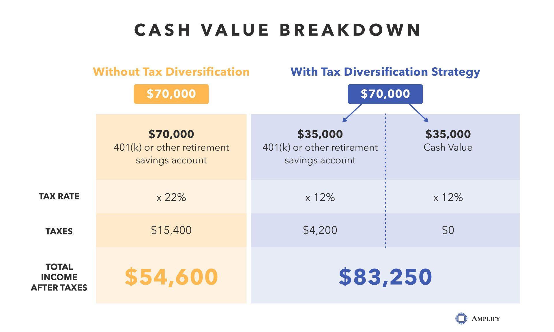 Amplify_Blog_Graphic-CashValueBreakdown.jpg
