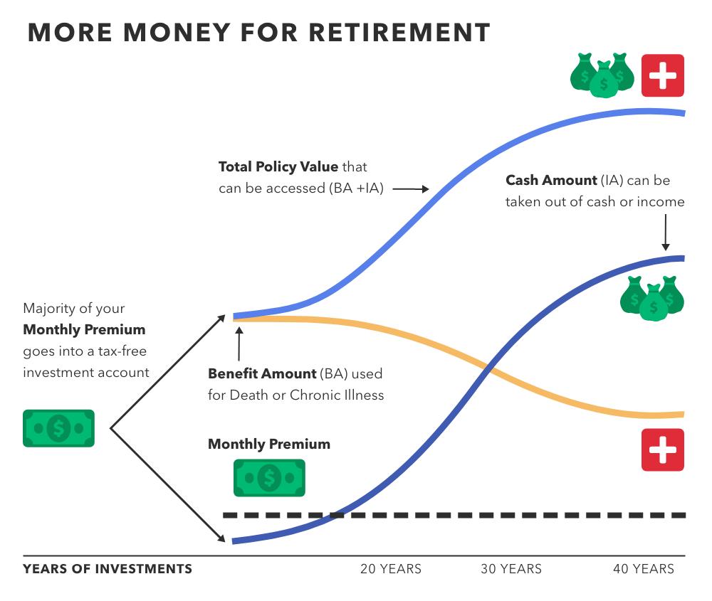 Amplify_Blog_Graphic-MoneyforRetirement.png